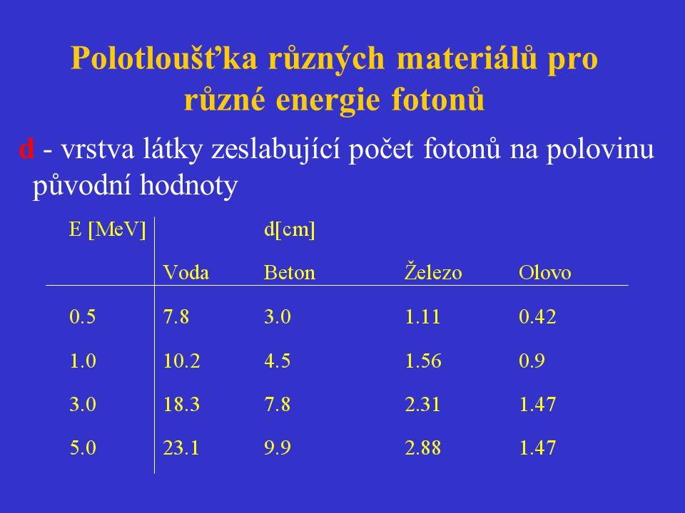 Polotloušťka různých materiálů pro různé energie fotonů d - vrstva látky zeslabující počet fotonů na polovinu původní hodnoty