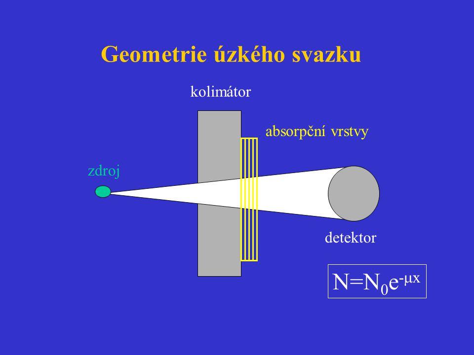 Geometrie úzkého svazku absorpční vrstvy zdroj kolimátor detektor N=N 0 e -  x