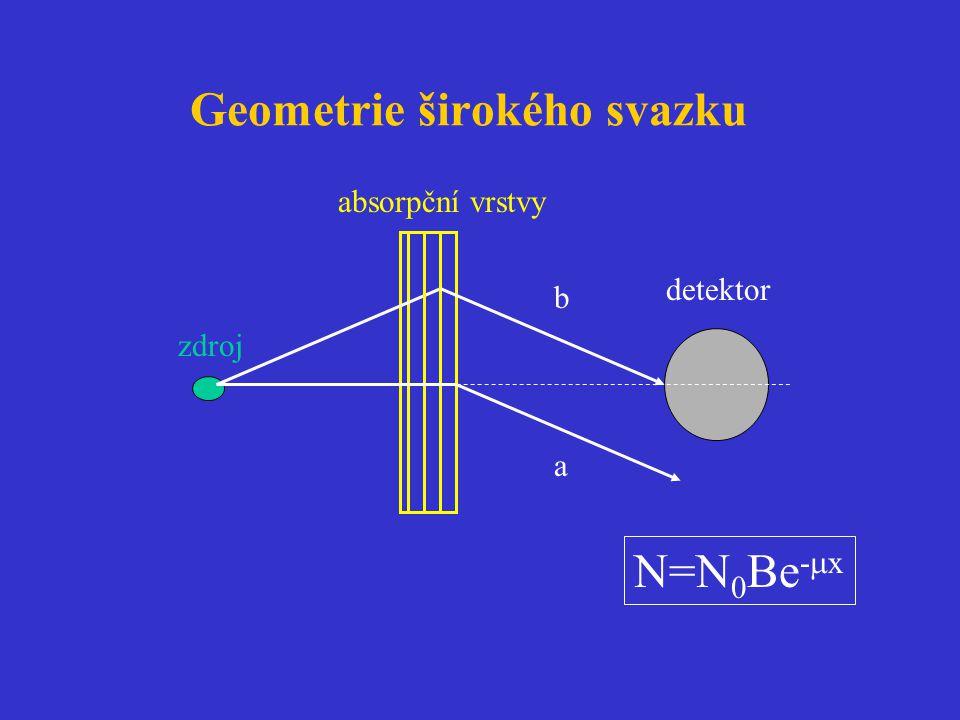 Geometrie širokého svazku absorpční vrstvy zdroj detektor N=N 0 Be -  x b a