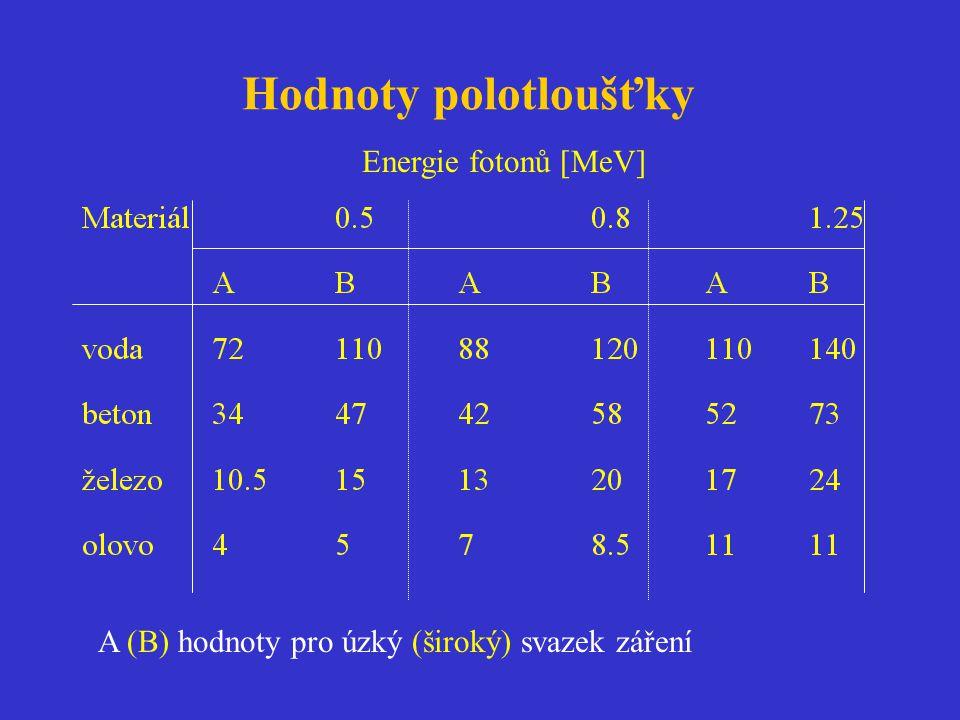 Hodnoty polotloušťky Energie fotonů [MeV] A (B) hodnoty pro úzký (široký) svazek záření