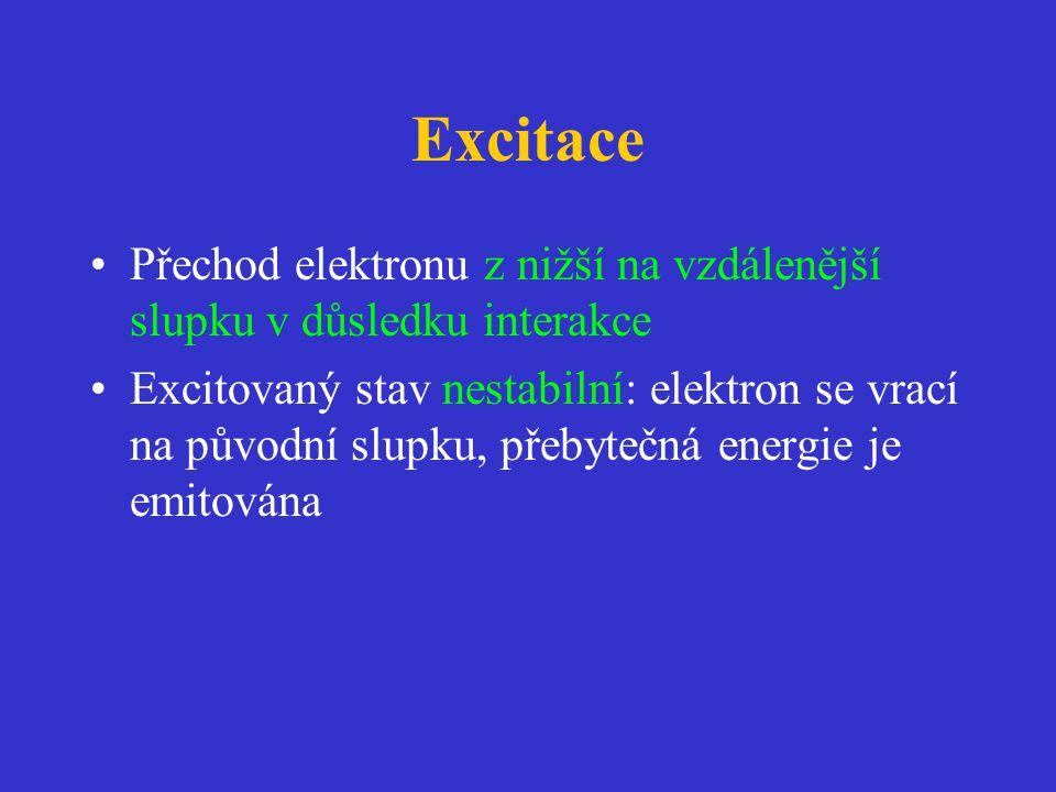 Excitace •Přechod elektronu z nižší na vzdálenější slupku v důsledku interakce •Excitovaný stav nestabilní: elektron se vrací na původní slupku, přebytečná energie je emitována