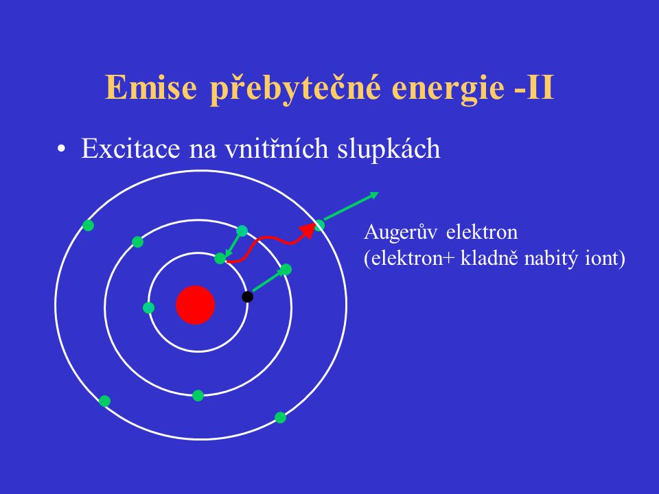 Emise přebytečné energie -II •Excitace na vnitřních slupkách Augerův elektron (elektron+ kladně nabitý iont)