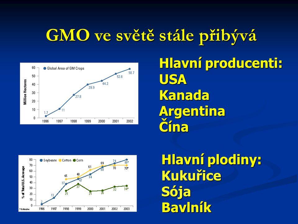 GMO ve světě stále přibývá Hlavní producenti: USAKanadaArgentinaČína Hlavní plodiny: KukuřiceSójaBavlník