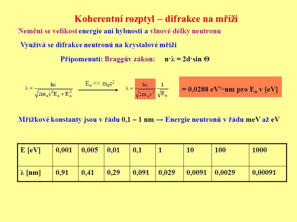 Využívá se difrakce neutronů na krystalové mříži E [eV]0,0010,0050,010,11101001000 λ [nm]0,910,410,290,0910,0290,00910,00290,00091 Mřížkové konstanty