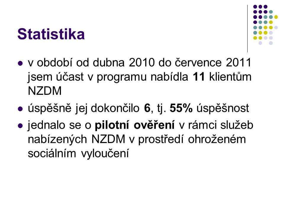 Statistika  v období od dubna 2010 do července 2011 jsem účast v programu nabídla 11 klientům NZDM  úspěšně jej dokončilo 6, tj. 55% úspěšnost  jed