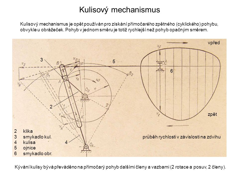 Kulisový mechanismus Kulisový mechanismus je opět používán pro získání přímočarého zpětného (cyklického) pohybu, obvykle u obrážeček. Pohyb v jednom s