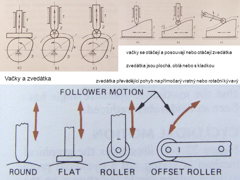 zvedátka převádějící pohyb na přímočarý vratný nebo rotační kývavý Vačky a zvedátka vačky se otáčejí a posouvají nebo otáčejí zvedátka zvedátka jsou p