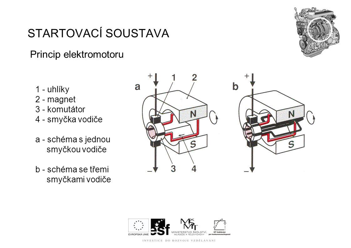 STARTOVACÍ SOUSTAVA Princip elektromotoru 1 - uhlíky 2 - magnet 3 - komutátor 4 - smyčka vodiče a - schéma s jednou smyčkou vodiče b - schéma se třemi