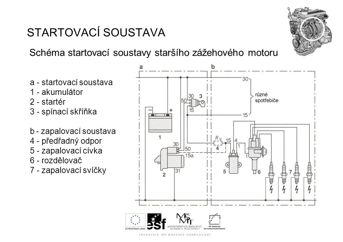STARTOVACÍ SOUSTAVA Schéma startovací soustavy staršího zážehového motoru a - startovací soustava 1 - akumulátor 2 - startér 3 - spínací skříňka b - z