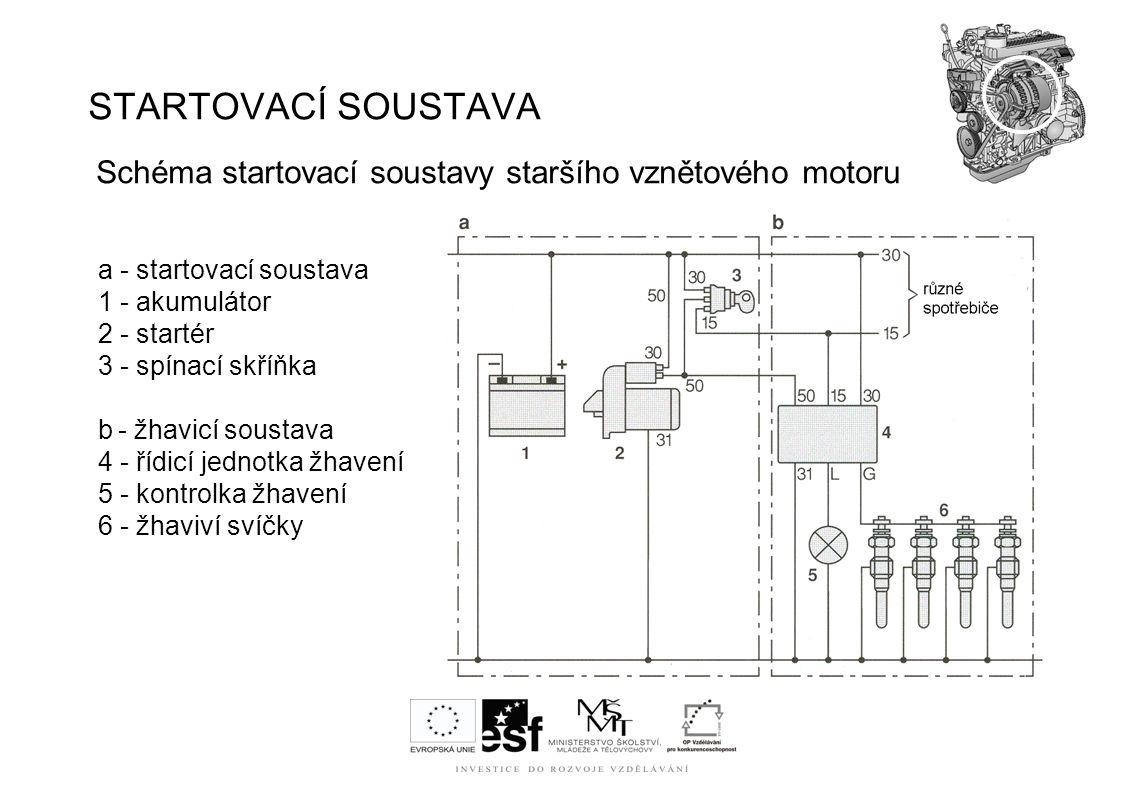 STARTOVACÍ SOUSTAVA Schéma startovací soustavy staršího vznětového motoru a - startovací soustava 1 - akumulátor 2 - startér 3 - spínací skříňka b - ž