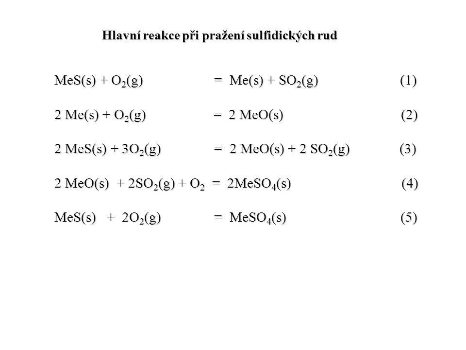 Hlavní reakce při pražení sulfidických rud MeS(s) + O 2 (g) = Me(s) + SO 2 (g) (1) 2 Me(s) + O 2 (g) = 2 MeO(s) (2) 2 MeS(s) + 3O 2 (g) = 2 MeO(s) + 2 SO 2 (g) (3) 2 MeO(s) + 2SO 2 (g) + O 2 = 2MeSO 4 (s) (4) MeS(s) + 2O 2 (g) = MeSO 4 (s) (5)