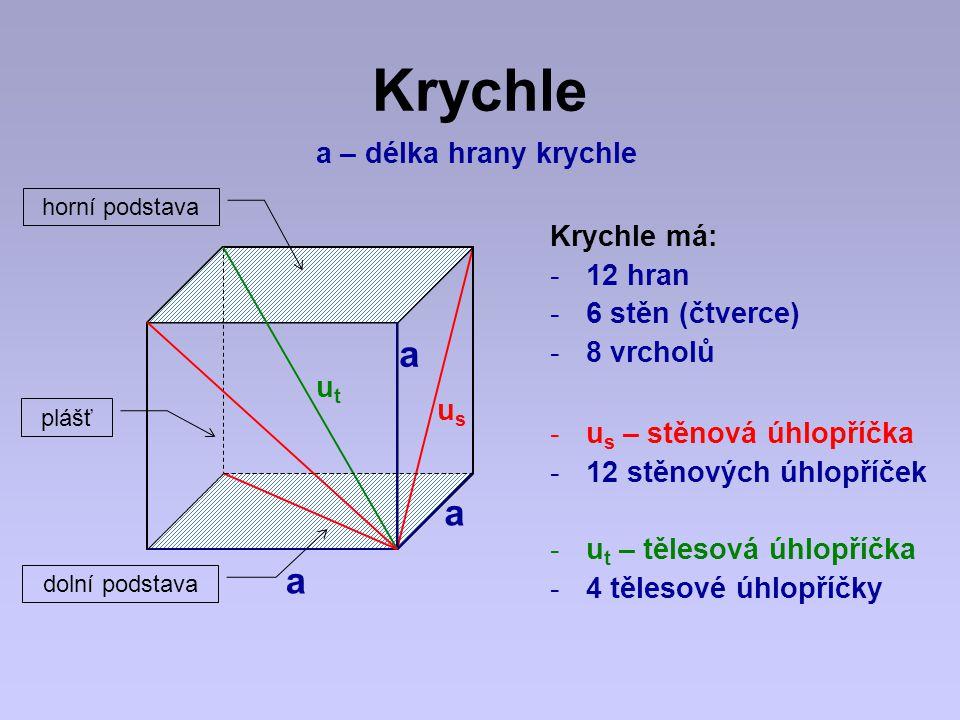 Krychle a a a a – délka hrany krychle dolní podstava plášť horní podstava Krychle má: -12 hran -6 stěn (čtverce) -8 vrcholů -u s – stěnová úhlopříčka -12 stěnových úhlopříček -u t – tělesová úhlopříčka -4 tělesové úhlopříčky usus utut