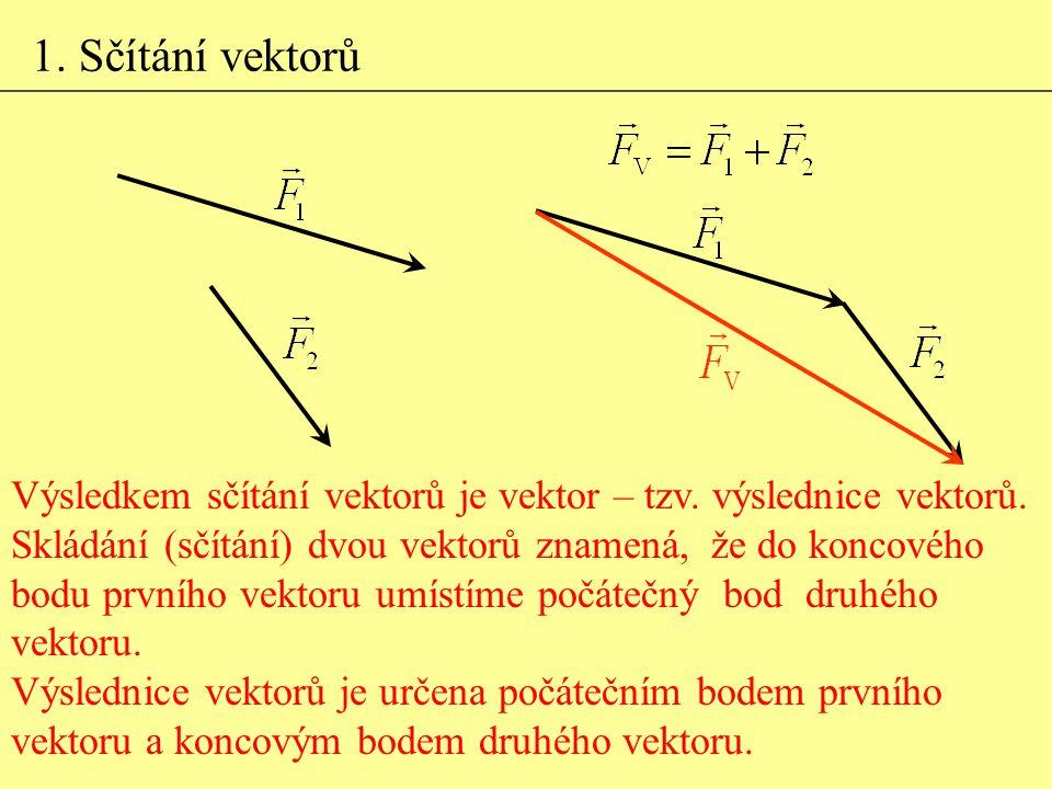 1. Sčítání vektorů Výsledkem sčítání vektorů je vektor – tzv. výslednice vektorů. Skládání (sčítání) dvou vektorů znamená, že do koncového bodu prvníh
