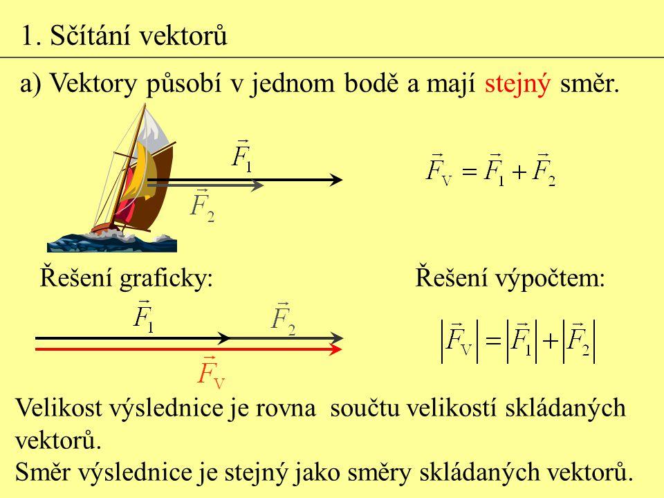 1. Sčítání vektorů a) Vektory působí v jednom bodě a mají stejný směr. Velikost výslednice je rovna součtu velikostí skládaných vektorů. Směr výsledni