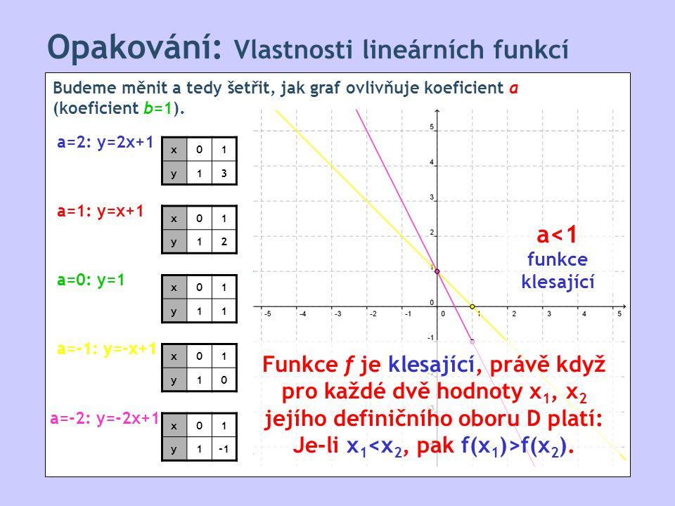 Opakování: Vlastnosti lineárních funkcí Budeme měnit a tedy šetřit, jak graf ovlivňuje koeficient a (koeficient b=1).