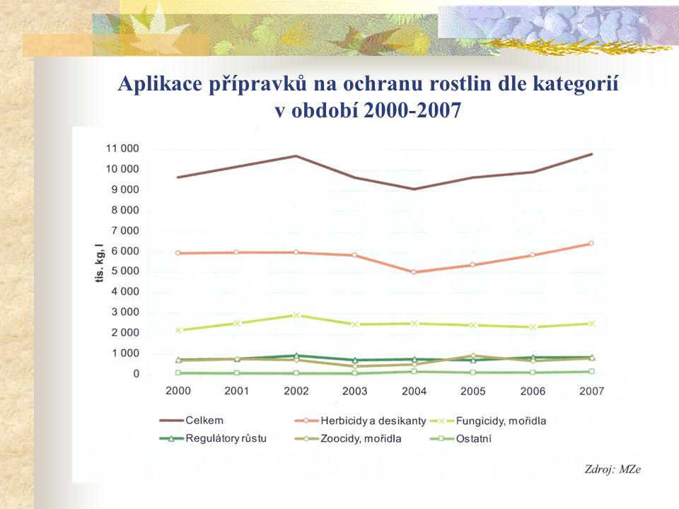 Aplikace přípravků na ochranu rostlin dle kategorií v období 2000-2007