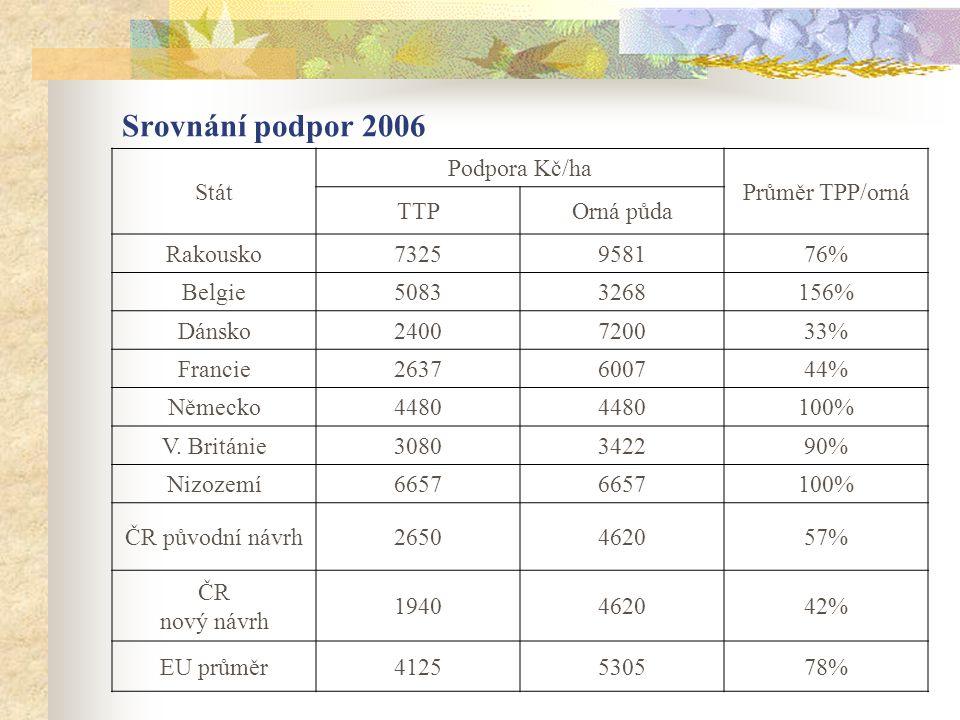 Srovnání podpor 2006 Stát Podpora Kč/ha Průměr TPP/orná TTPOrná půda Rakousko7325958176% Belgie50833268156% Dánsko2400720033% Francie2637600744% Němec