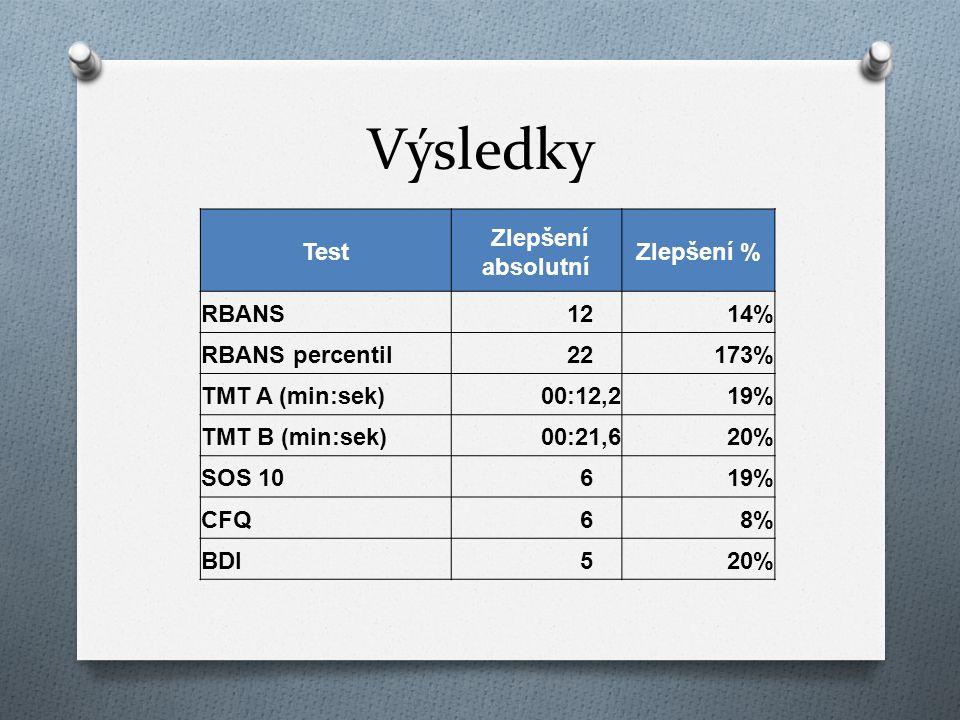 Výsledky Test Zlepšení absolutní Zlepšení % RBANS 1214% RBANS percentil 22173% TMT A (min:sek)00:12,219% TMT B (min:sek)00:21,620% SOS 10 619% CFQ 68%