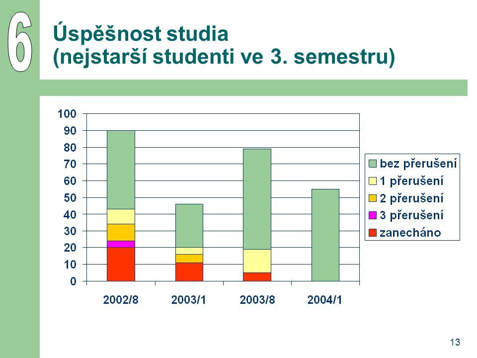 13 Úspěšnost studia (nejstarší studenti ve 3. semestru)