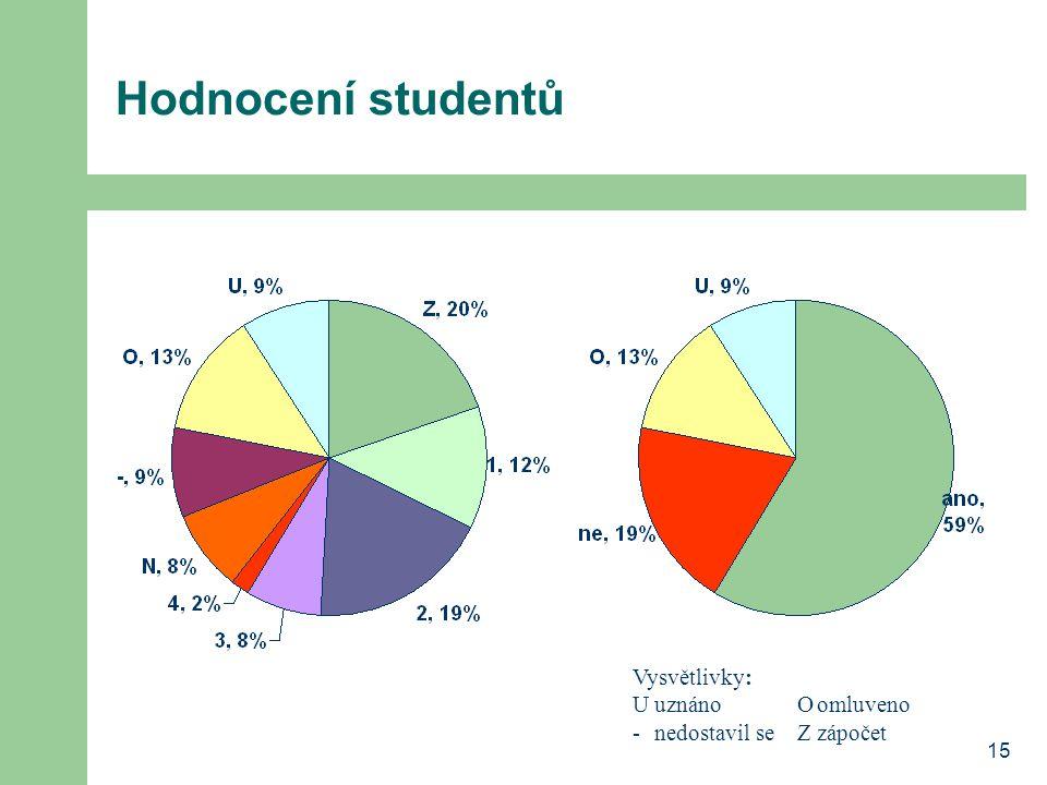 15 Hodnocení studentů Vysvětlivky: UuznánoOomluveno -nedostavil seZzápočet