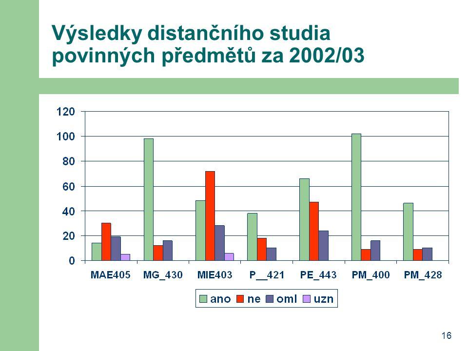 16 Výsledky distančního studia povinných předmětů za 2002/03