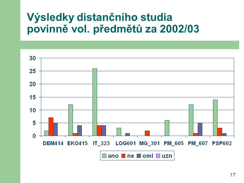 17 Výsledky distančního studia povinně vol. předmětů za 2002/03