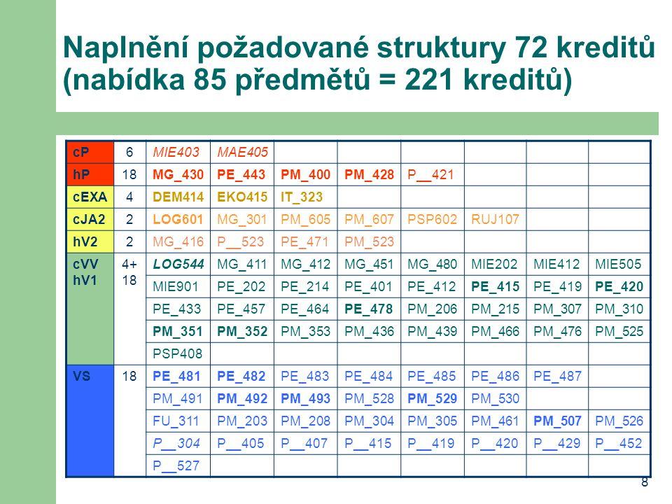 8 Naplnění požadované struktury 72 kreditů (nabídka 85 předmětů = 221 kreditů) cP6MIE403MAE405 hP18MG_430PE_443PM_400PM_428P__421 cEXA4DEM414EKO415IT_