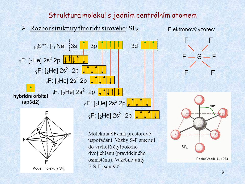9 Struktura molekul s jedním centrálním atomem  Rozbor struktury fluoridu sírového: SF 6 Elektronový vzorec: F — S — F 16 S**: [ 10 Ne] 3s3p Molekula