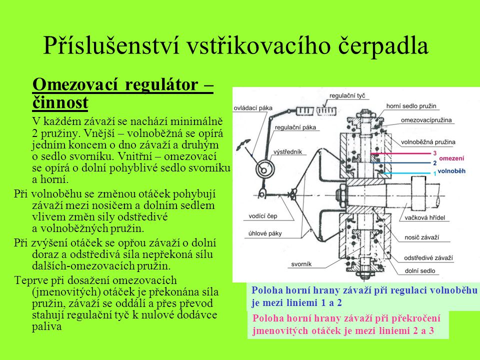 Příslušenství vstřikovacího čerpadla Omezovací regulátor – činnost V každém závaží se nachází minimálně 2 pružiny. Vnější – volnoběžná se opírá jedním