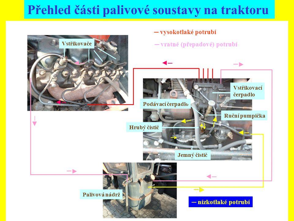 Přehled části palivové soustavy na traktoru ◄─◄─ ◄─◄─ ◄─◄─ ◄─◄─ ◄─◄─ ◄─◄─ ◄─◄─ Vstřikovače Vstřikovací čerpadlo Jemný čistič Palivová nádrž Ruční pump