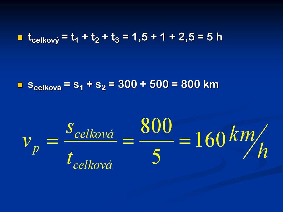  t celkový = t 1 + t 2 + t 3 = 1,5 + 1 + 2,5 = 5 h  s celková = s 1 + s 2 = 300 + 500 = 800 km