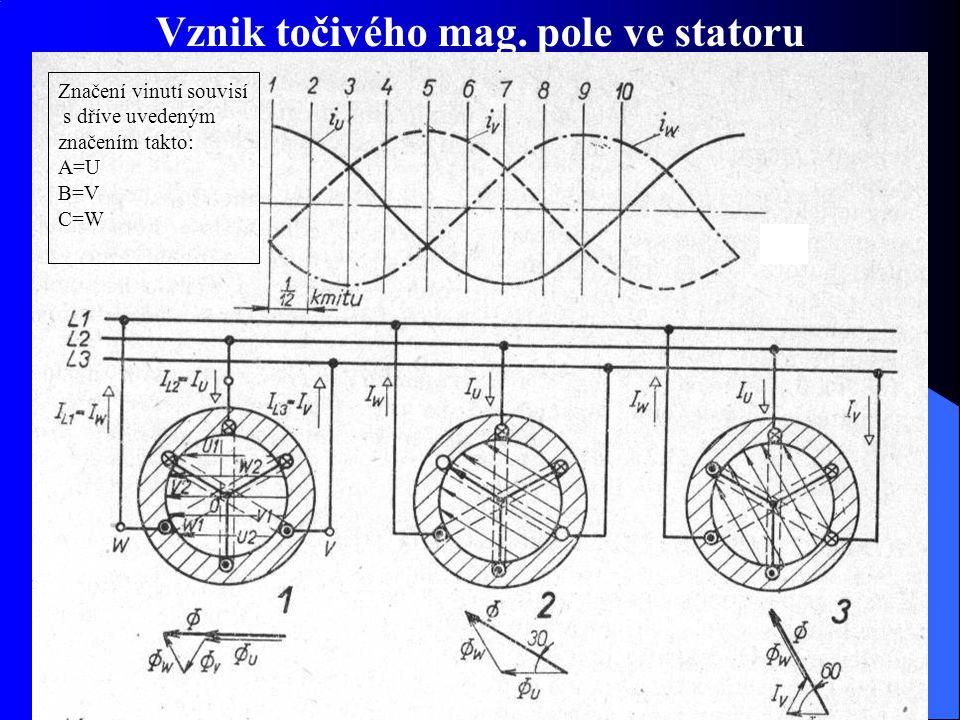 Vznik točivého mag. pole ve statoru Značení vinutí souvisí s dříve uvedeným značením takto: A=U B=V C=W