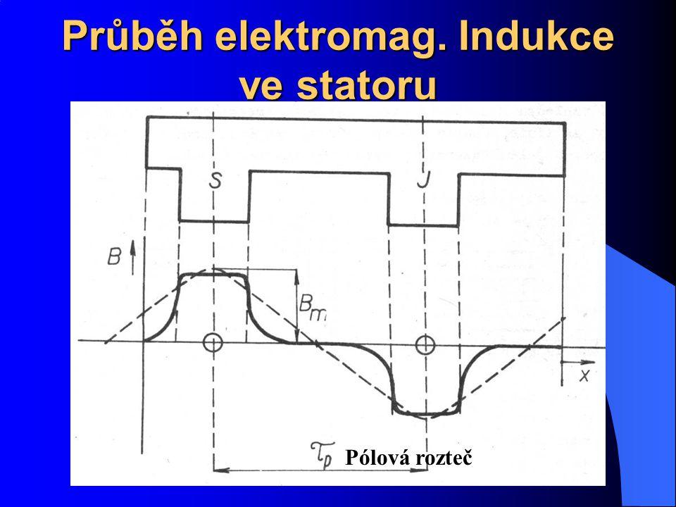 Průběh elektromag. Indukce ve statoru Pólová rozteč
