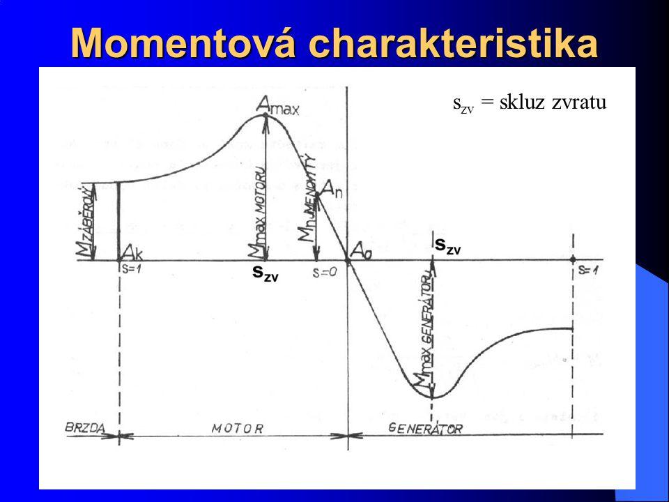 Momentová charakteristika s zv = skluz zvratu