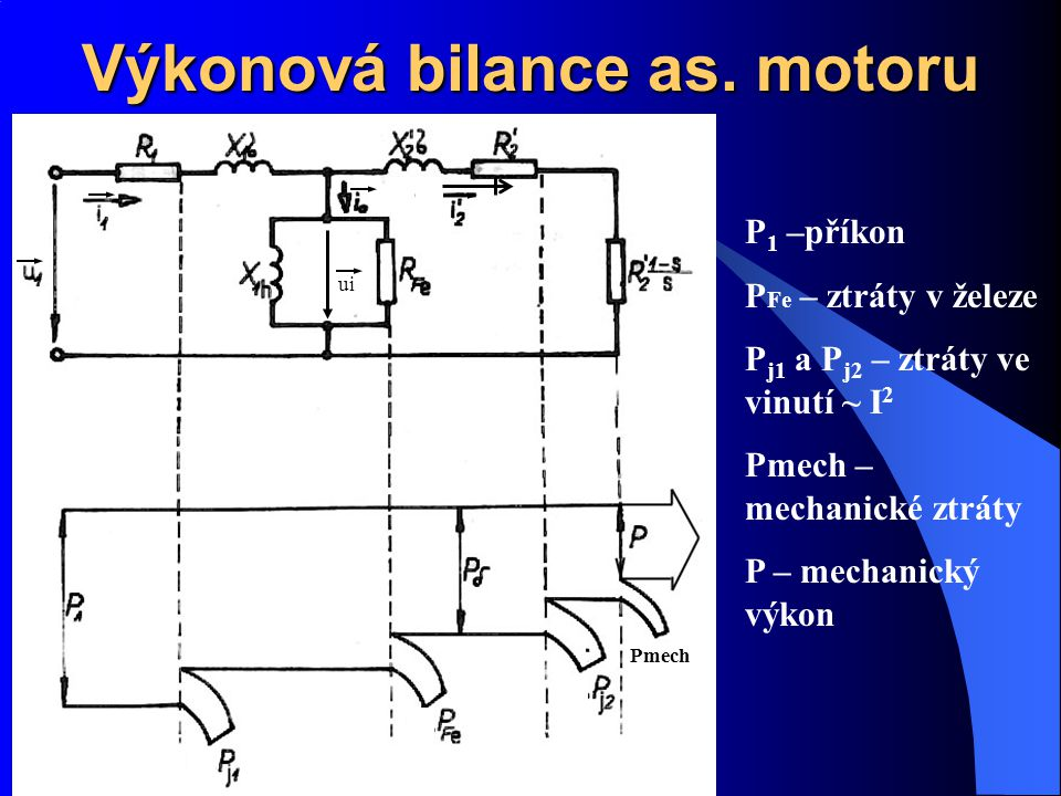 Výkonová bilance as. motoru P 1 –příkon P Fe – ztráty v železe P j1 a P j2 – ztráty ve vinutí ~ I 2 Pmech – mechanické ztráty P – mechanický výkon ui