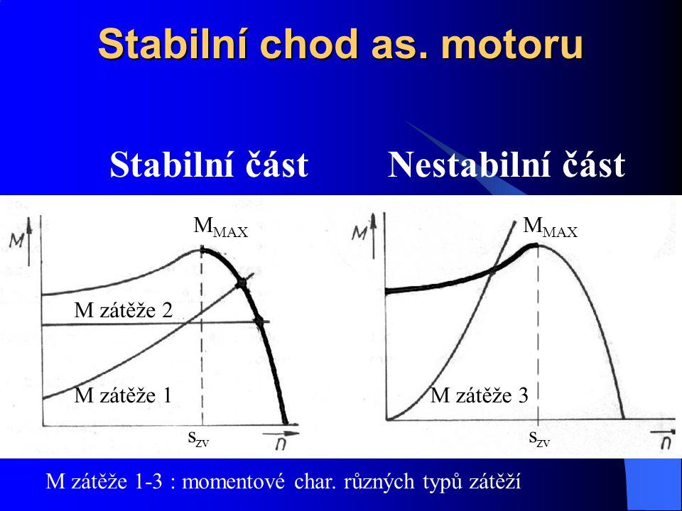Stabilní chod as. motoru Stabilní částNestabilní část M MAX s zv M zátěže 1 M zátěže 2 M zátěže 3 M zátěže 1-3 : momentové char. různých typů zátěží