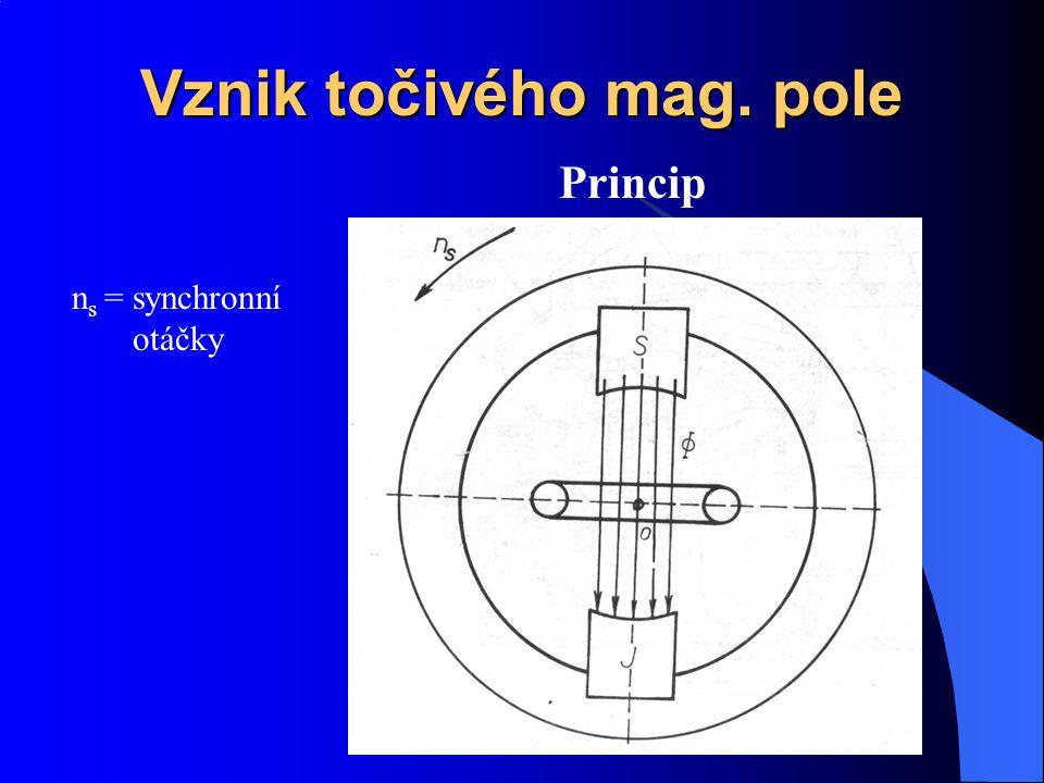 Vznik točivého mag. pole Princip n s = synchronní otáčky
