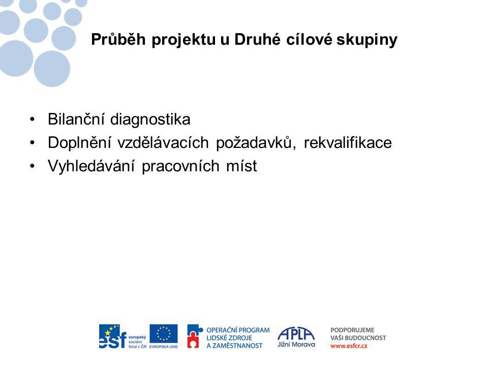 Průběh projektu u Druhé cílové skupiny •Bilanční diagnostika •Doplnění vzdělávacích požadavků, rekvalifikace •Vyhledávání pracovních míst