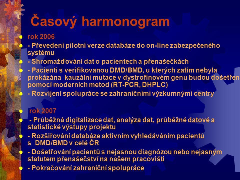 Časový harmonogram  rok 2006  - Převedení pilotní verze databáze do on-line zabezpečeného systému  - Shromažďování dat o pacientech a přenašečkách  - Pacienti s verifikovanou DMD/BMD, u kterých zatím nebyla prokázána kauzální mutace v dystrofinovém genu budou došetřeni pomocí moderních metod (RT-PCR, DHPLC)  - Rozvíjení spolupráce se zahraničními výzkumnými centry  rok 2007  - Průběžná digitalizace dat, analýza dat, průběžné datové a statistické výstupy projektu  - Rozšiřování databáze aktivním vyhledáváním pacientů s DMD/BMD v celé ČR  - Došetřování pacientů s nejasnou diagnózou nebo nejasným statutem přenašečství na našem pracovišti  - Pokračování zahraniční spolupráce