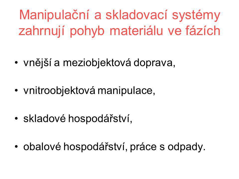 Manipulační a skladovací systémy zahrnují pohyb materiálu ve fázích •vnější a meziobjektová doprava, •vnitroobjektová manipulace, •skladové hospodářst