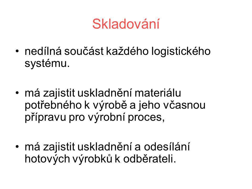 Skladování •nedílná součást každého logistického systému. •má zajistit uskladnění materiálu potřebného k výrobě a jeho včasnou přípravu pro výrobní pr