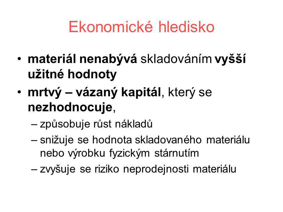 Ekonomické hledisko •materiál nenabývá skladováním vyšší užitné hodnoty •mrtvý – vázaný kapitál, který se nezhodnocuje, –způsobuje růst nákladů –snižu