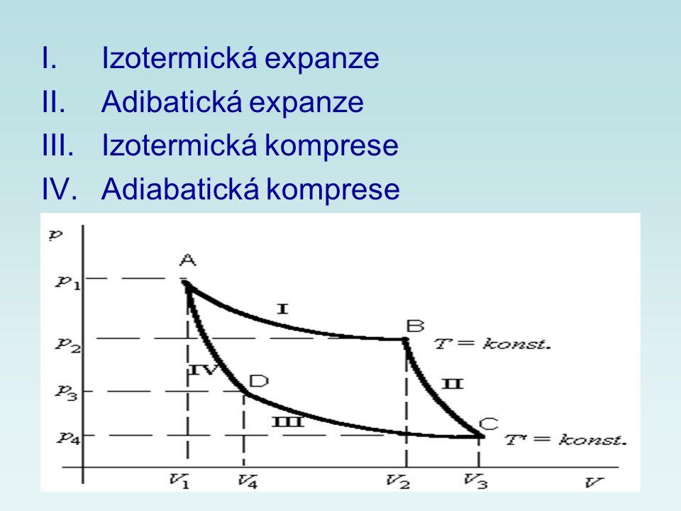 I.Izotermická expanze II.Adibatická expanze III.Izotermická komprese IV.Adiabatická komprese