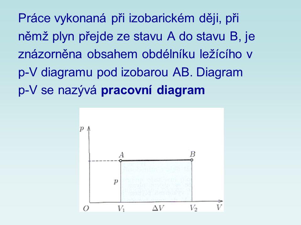Práce vykonaná při izobarickém ději, při němž plyn přejde ze stavu A do stavu B, je znázorněna obsahem obdélníku ležícího v p-V diagramu pod izobarou AB.