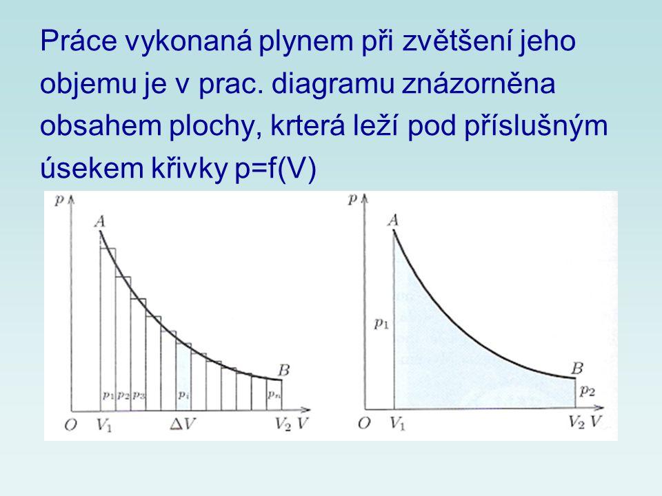 Práce vykonaná plynem při zvětšení jeho objemu je v prac. diagramu znázorněna obsahem plochy, krterá leží pod příslušným úsekem křivky p=f(V)