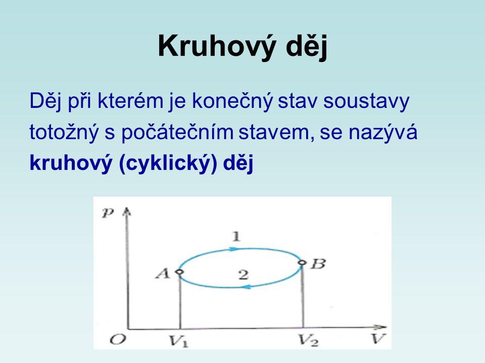Kruhový děj Děj při kterém je konečný stav soustavy totožný s počátečním stavem, se nazývá kruhový (cyklický) děj
