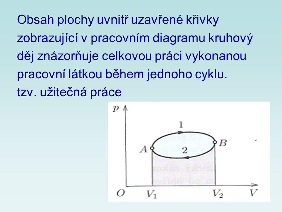 Celková práce W´, kterou vykoná pracovní látka během jednoho cyklu kruhového děje, se rovná celkovému teplu Q=Q 1 +Q´ 2 přijatému během tohoto cyklu od okolí.