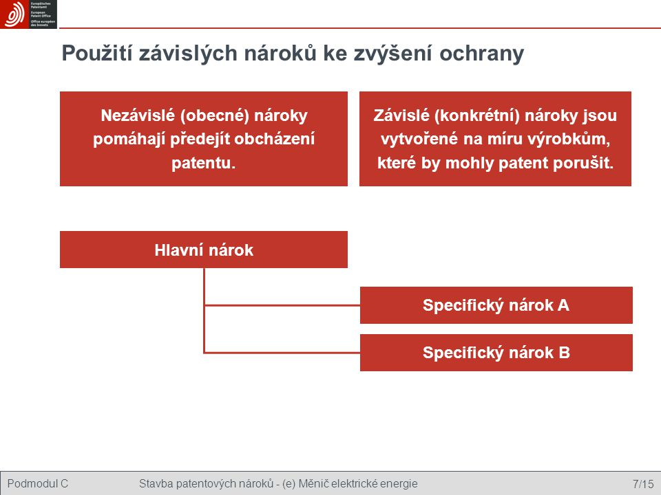 Podmodul CStavba patentových nároků - (e) Měnič elektrické energie 7/15 Použití závislých nároků ke zvýšení ochrany Nezávislé (obecné) nároky pomáhají