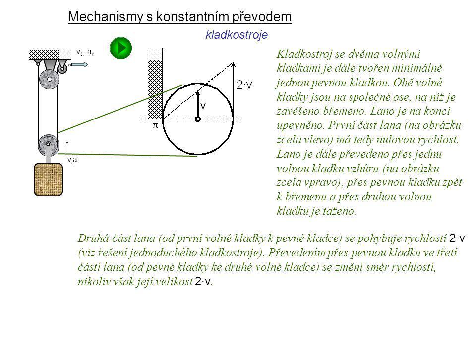 Mechanismy s konstantním převodem Dynamika I, 9. přednáška kladkostroje Kladkostroj se dvěma volnými kladkami je dále tvořen minimálně jednou pevnou k