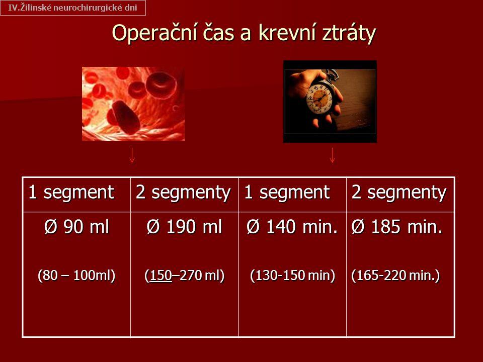 Operační čas a krevní ztráty 1 segment 2 segmenty 1 segment 2 segmenty Ø 90 ml (80 – 100ml) Ø 190 ml (150–270 ml) Ø 140 min. (130-150 min) Ø 185 min.